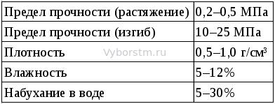 таблица свойств дсп